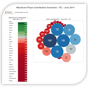 4BaseScore-Summaries-STL-June-2014-Carpenter-330-315