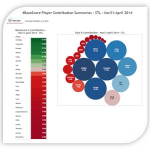 4BaseScore-Summaries-STL-Mar31-APR-2014-Holliday-330-313