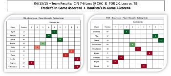 04-13-15-4Score-Compare-Frazier-Bautista-350-155