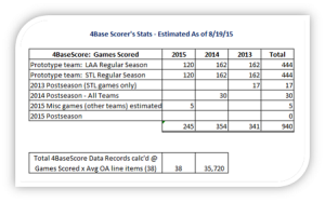 4Base-Scorer-Stats-AsOf-08-22-15-450-280
